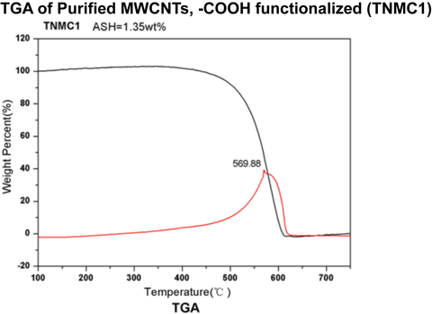 Purified MWCNTs, -COOH functionalized (TNMC1)