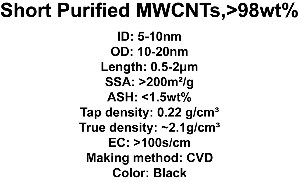 Short Purified MWCNTs (TNSM3)