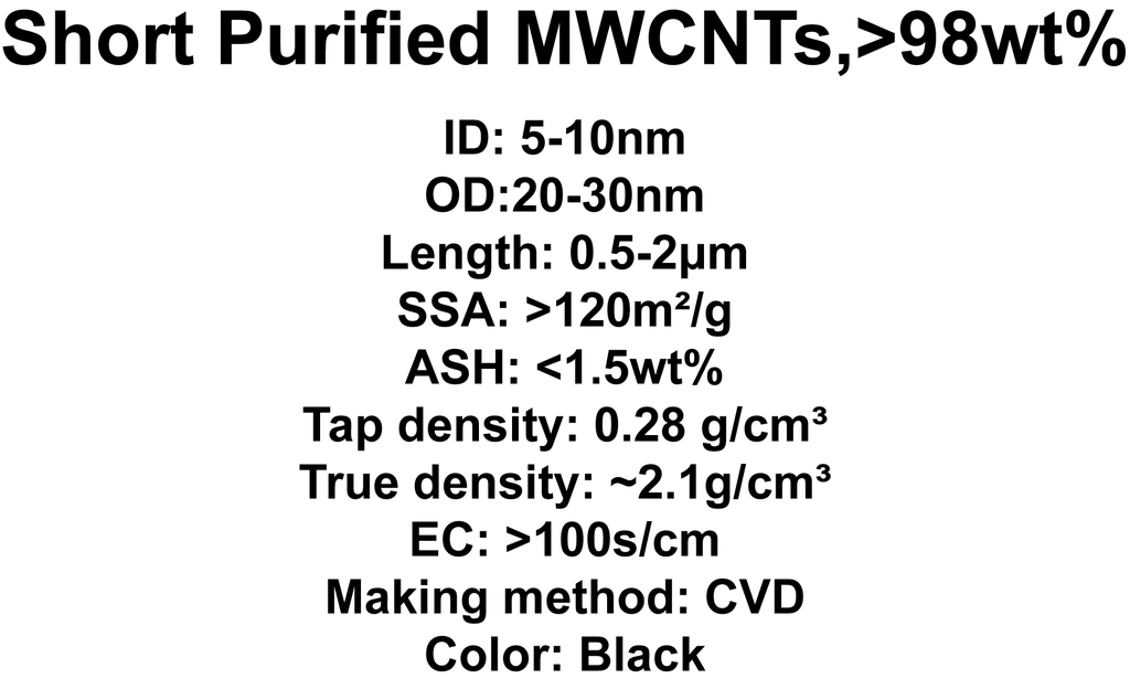 Short Purified MWCNTs (TNSM5)