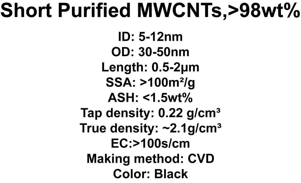 Short Purified MWCNTs (TNSM7)