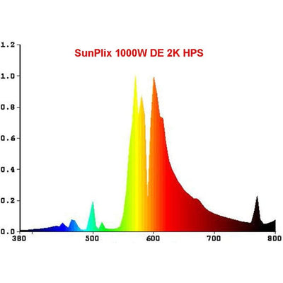 SunPlix 1000W DE HPS Bulb - Everything But The Plant