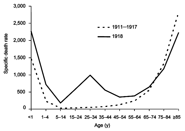 the Spanish flu mortality rate by age from Wikipedia