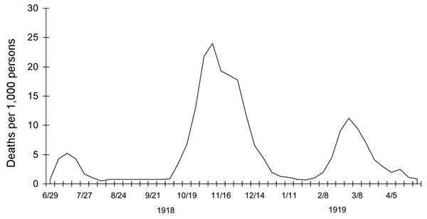 Wikipedia graph Spanish flu in 3 waves
