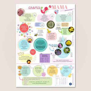 "Poster A2 ""aromaMAMA"""
