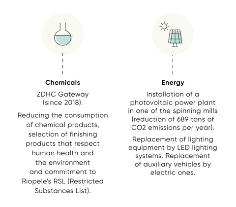Riopele Chemical and Energy Reduction