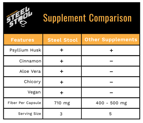 How Steel Stool compares to other supplements.