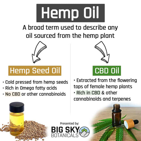 the difference between hemp oil and cbd oil