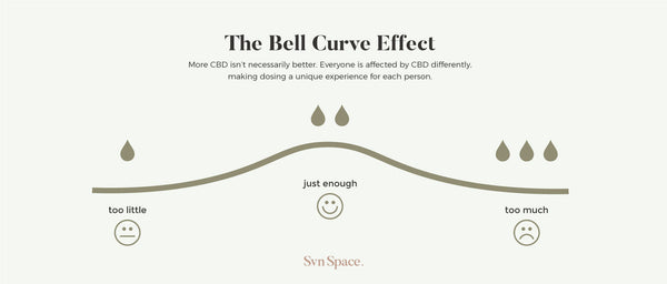 CBD Bell Curve Effect Infographic