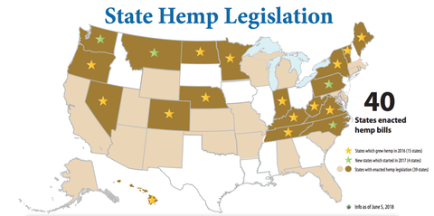 States that have enacted Hemp Bills infographic by VoteHemp