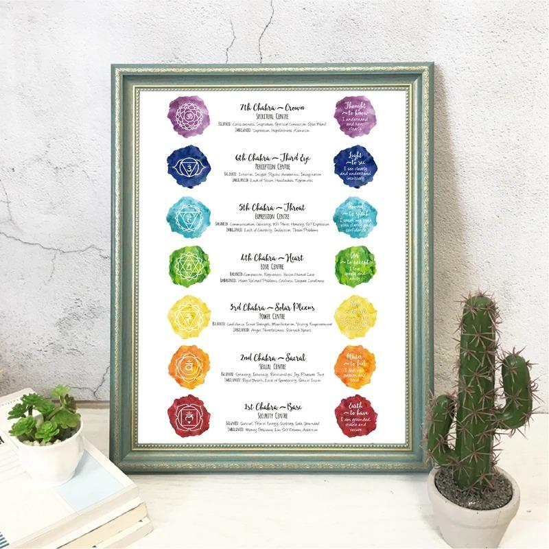 A Guide To Your Chakra Journey Through The Chakras Wrapped Canvas