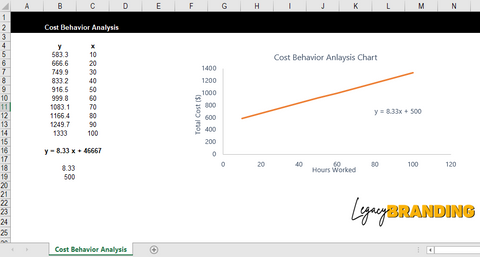 Cost Behavior Analysis Template - LegacyBranding