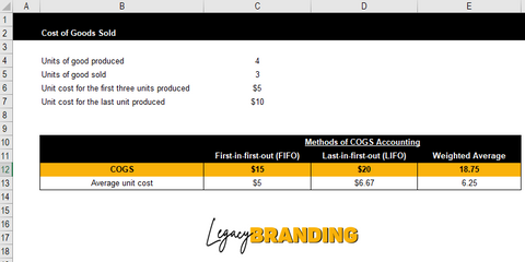 Cost of Goods Sold - LegacyBranding