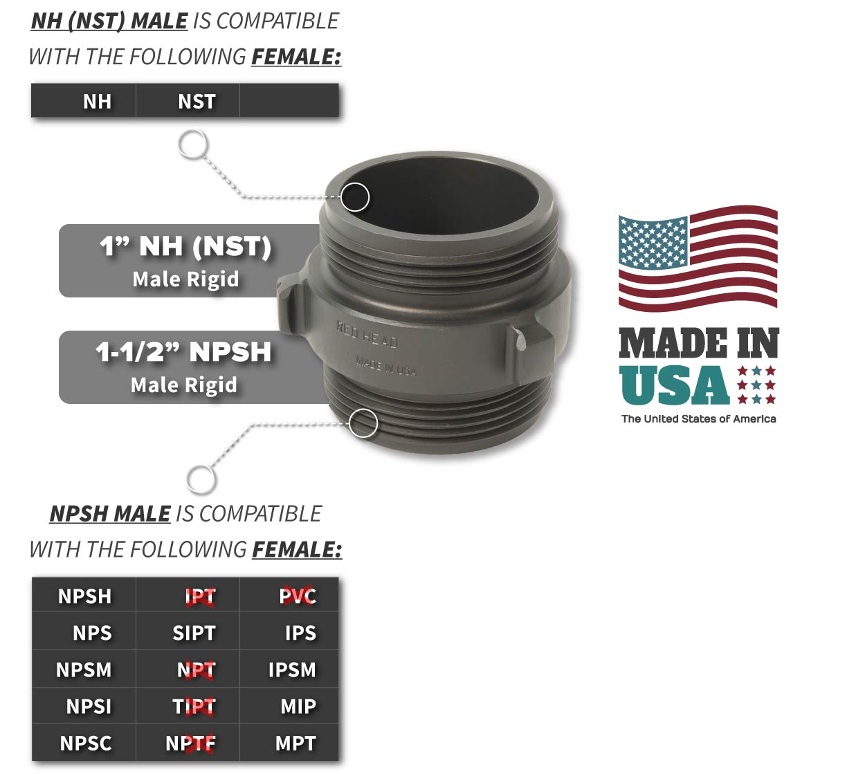 1 Inch NH-NST Male x 1.5 Inch NPSH Male Compatibility Thread Chart