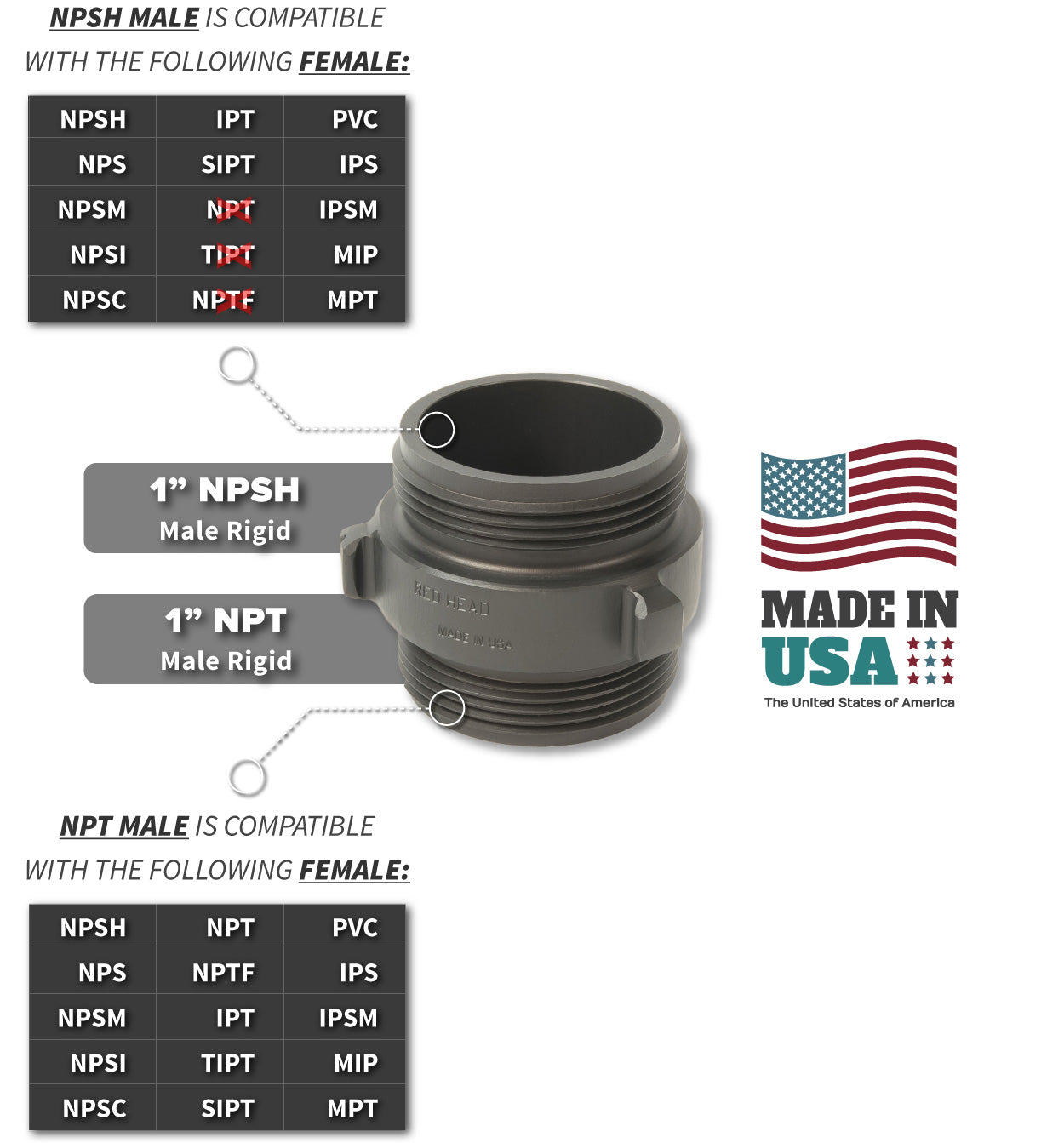 1 Inch NPSH Male x 1 Inch NPT Male Compatibility Thread Chart