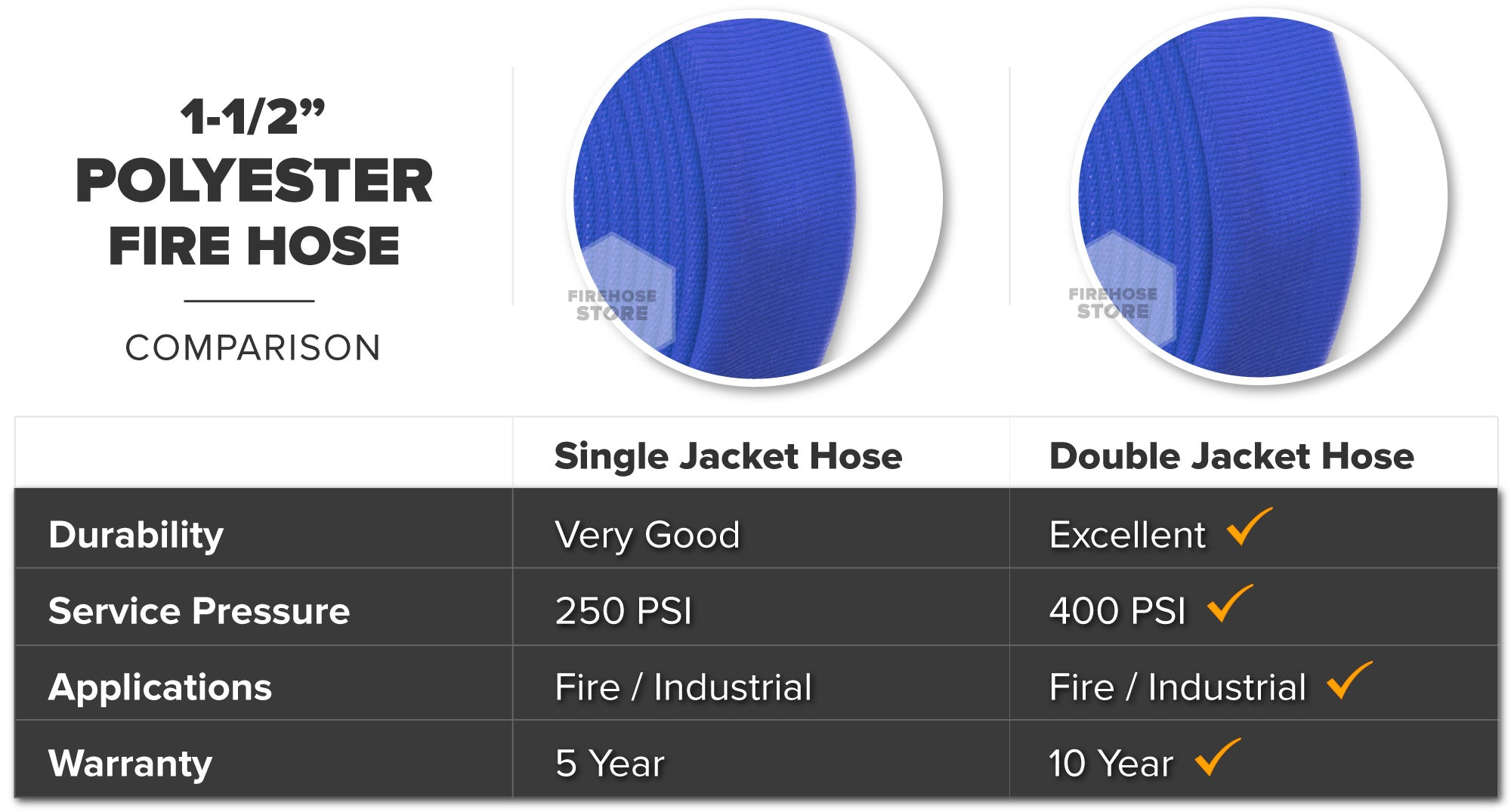 Blue 1.5 Inch Double Jacket Hose Aluminum NH-NST Polyester Material Overview