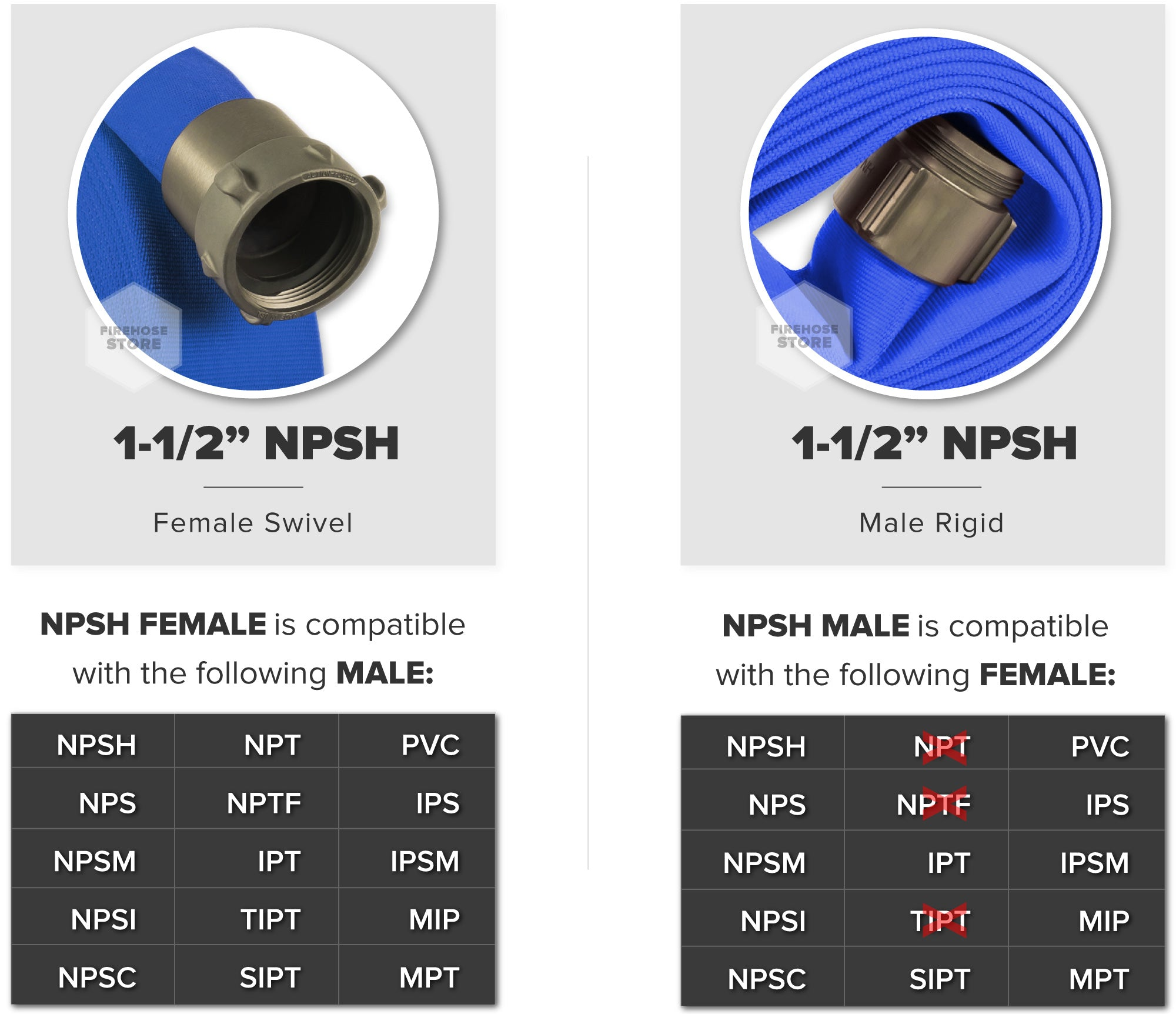 Blue 1.75 Inch Double Jacket Hose Aluminum NPSH Connectors Male & Female Compatibility Chart
