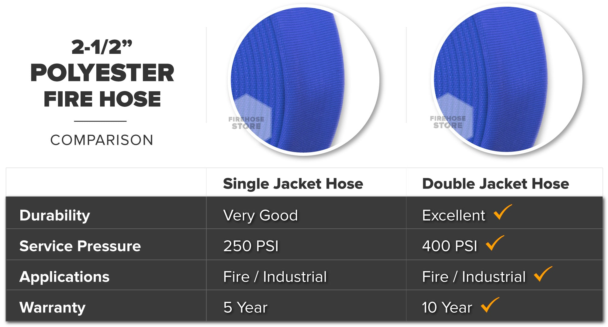 Blue 2.5 Inch Double Jacket Hose Aluminum NH-NST Polyester Material Overview