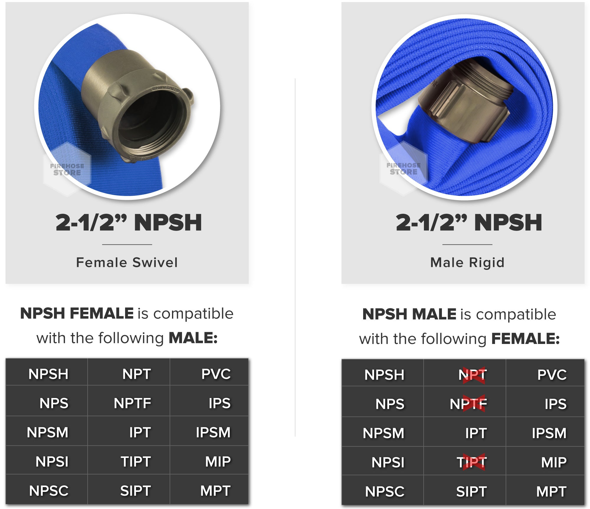 Blue 2.5 Inch Double Jacket Hose Aluminum NPSH Connectors Male & Female Compatibility Chart