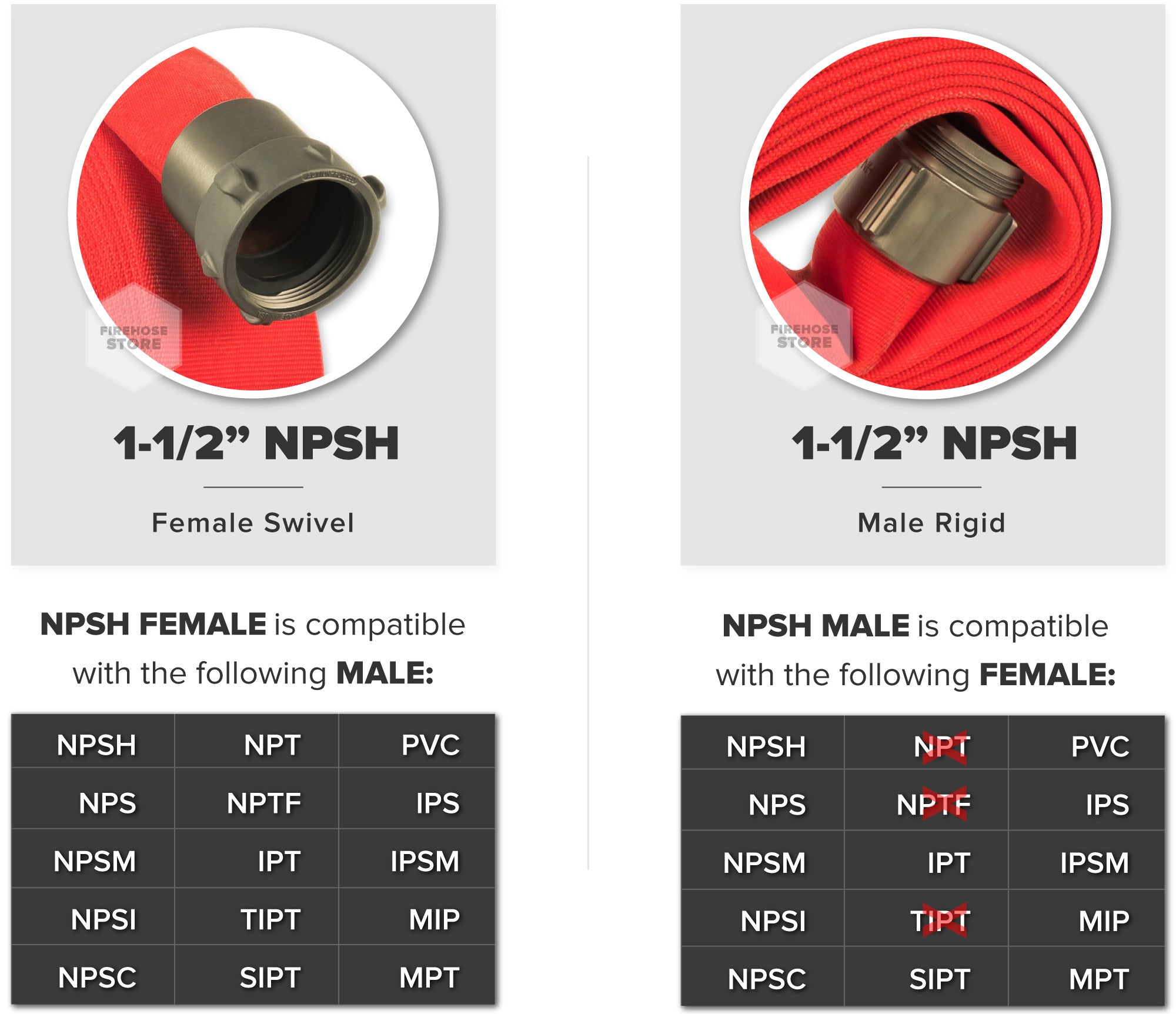 Red 1.5 Inch Double Jacket Hose Aluminum NPSH Connectors Male & Female Compatibility Chart
