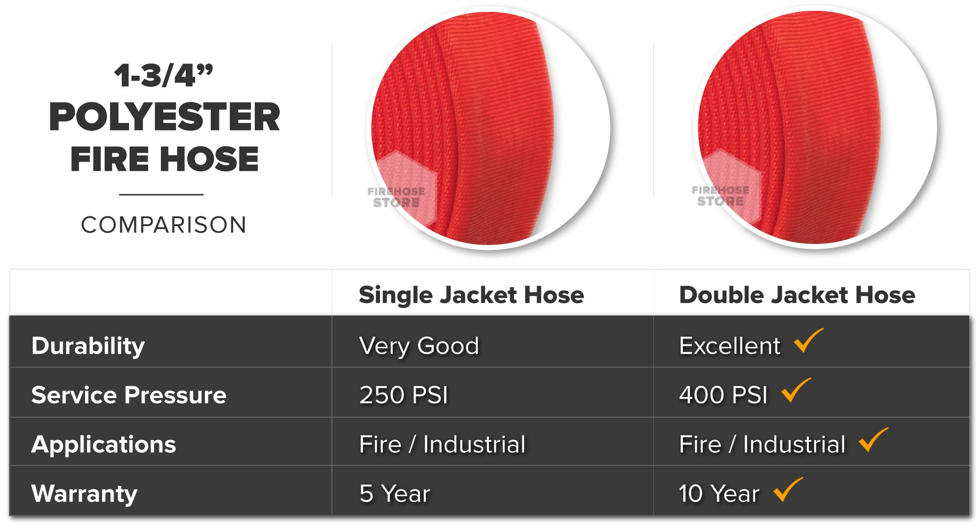 Red 1.75 Inch Double Jacket Hose Aluminum NPSH Polyester Material Overview