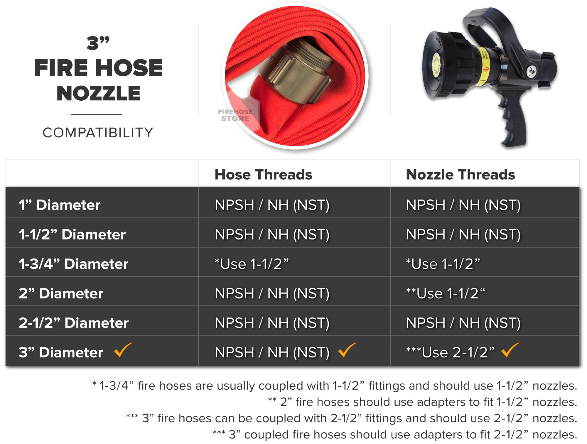 Red 3 Inch Double Jacket Hose Aluminum NH-NST Fire Nozzle Compatibility