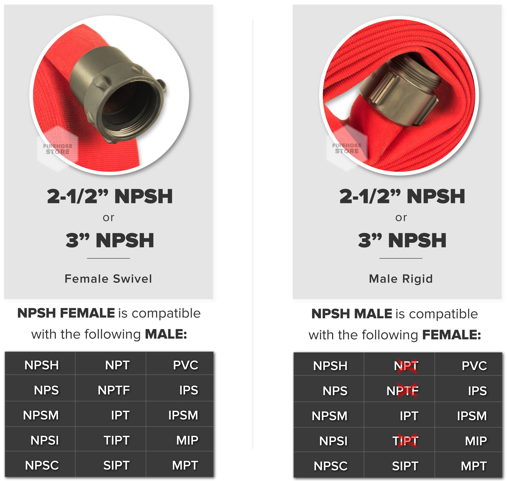Red 3 Inch Double Jacket Hose Aluminum NPSH Connectors Male & Female Compatibility Chart