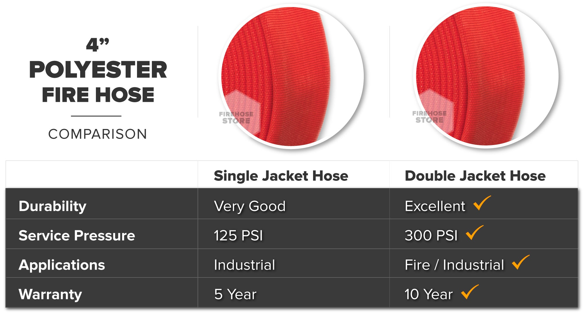 Red 4 Inch Double Jacket Hose Aluminum NH-NST Polyester Material Overview