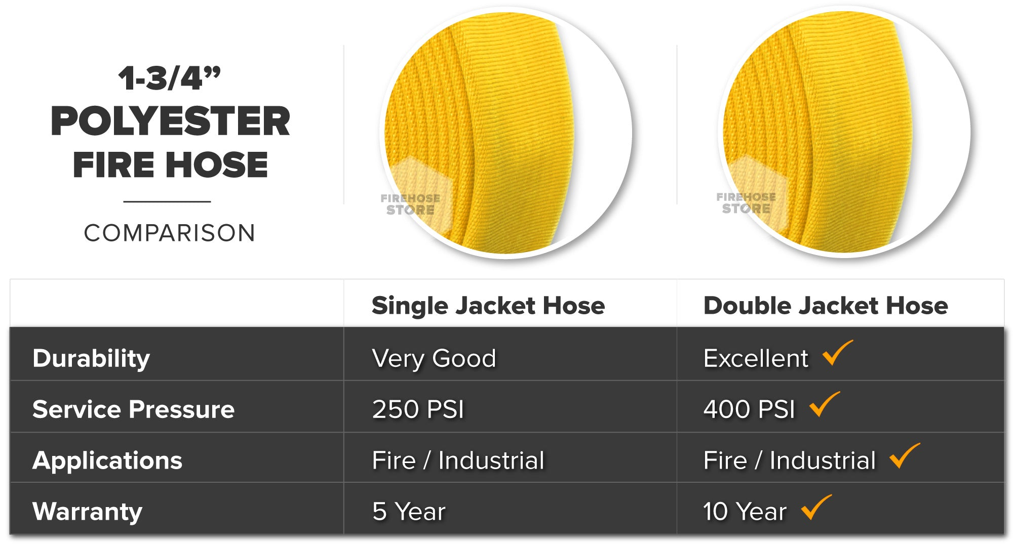Yellow 1.75 Inch Double Jacket Hose Aluminum NH-NST Polyester Material Overview