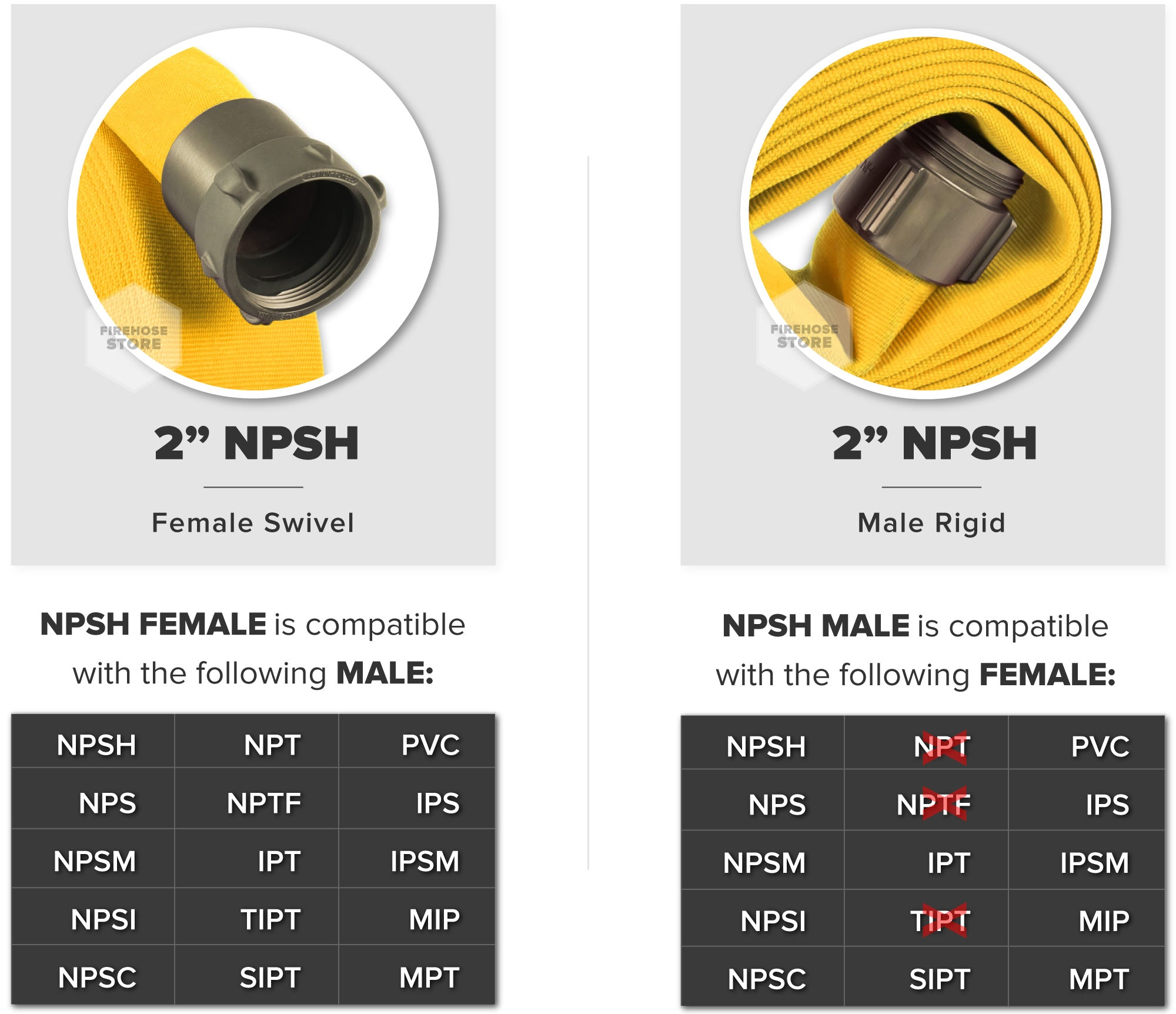 Yellow 2 Inch Double Jacket Hose Aluminum NPSH Connectors Male & Female Compatibility Chart