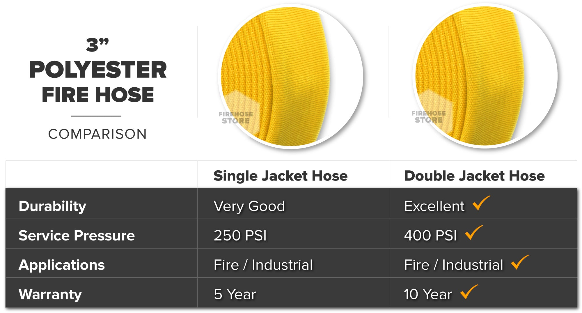 Yellow 3 Inch Double Jacket Hose Aluminum NPSH Polyester Material Overview