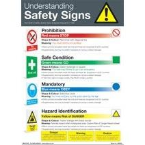 Understanding Safety Signs Clear And Colourful Posters (various Sizes And Materials)