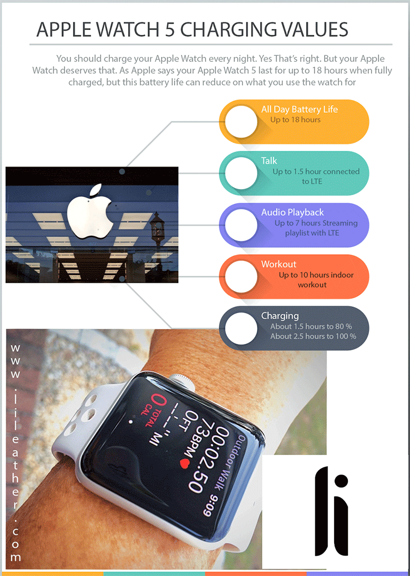 Apple Watch 5 Battery infographic