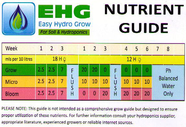 EHG | Micro Nutrients