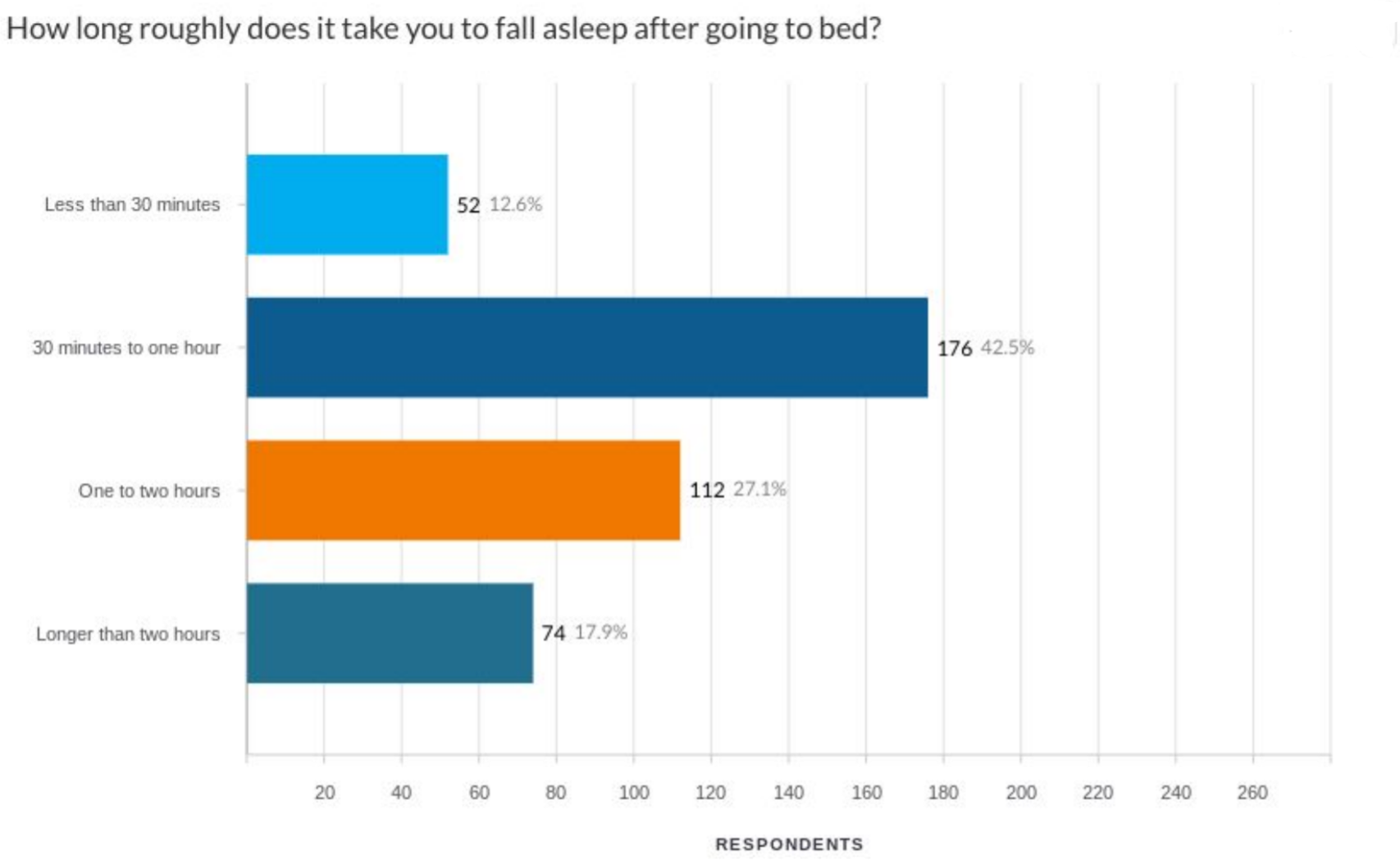 How Long Does It Take For You to Get to Sleep Survey Answers