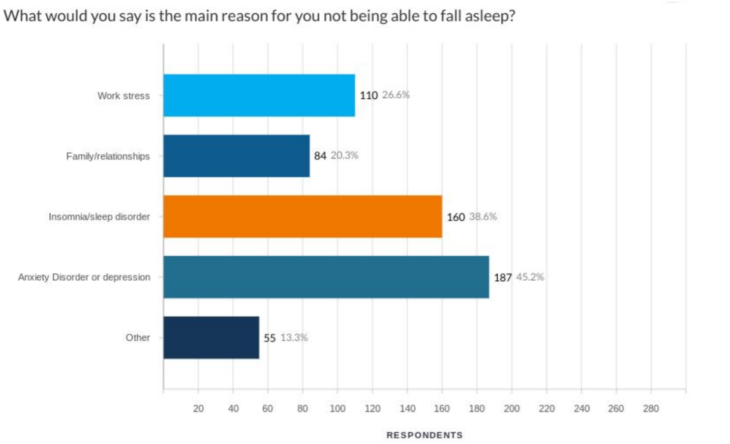 Reasons for Staying Awake Survey Answers