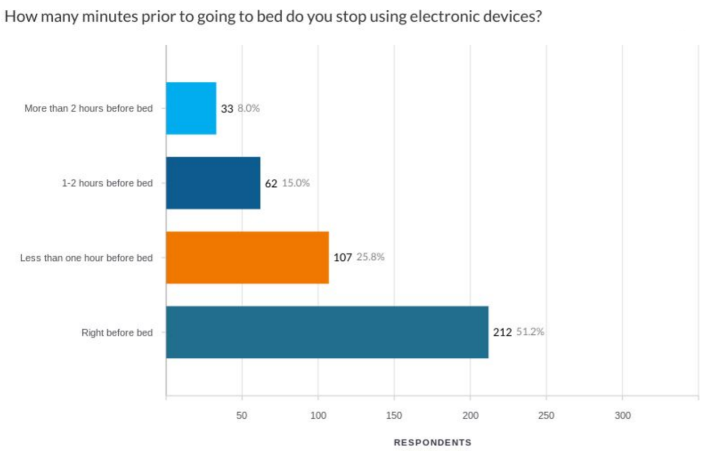 How Many People Use Electronic Devices Before Bed Survey Answers