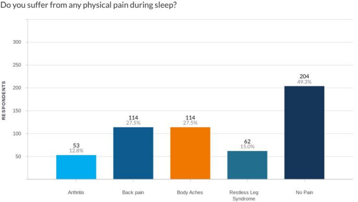 Do you Suffer from Physical Pain During Sleep Survey Answers