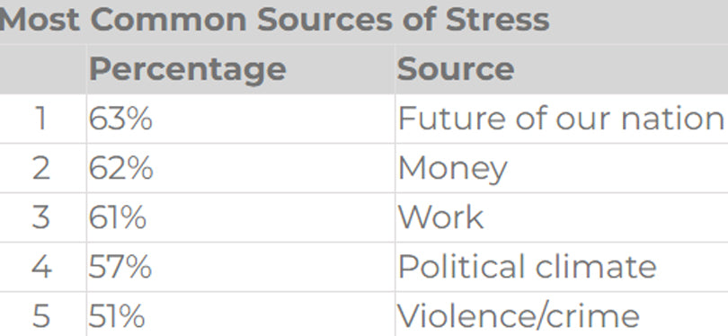 Most Common Sources of Stress