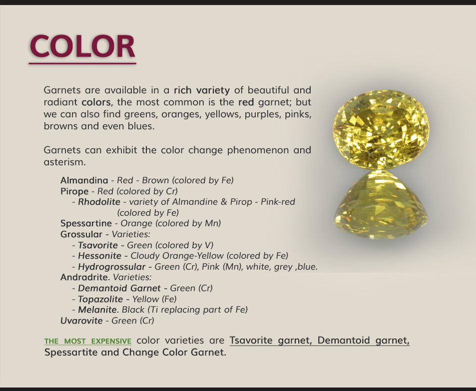 Color of Garnets