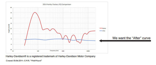 factory harley radio integration secrets for 14 up harley radio eq curve