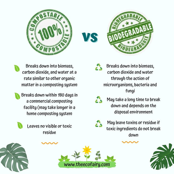 Compostable Vs. Biodegradable