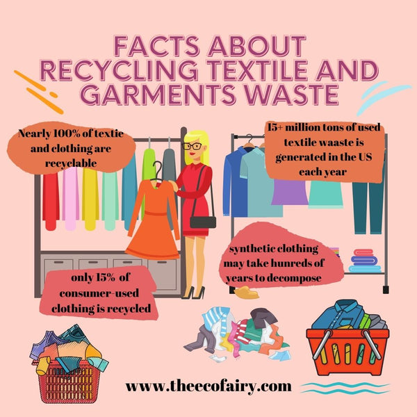 Facts About Recycling Textile and Garments Waste