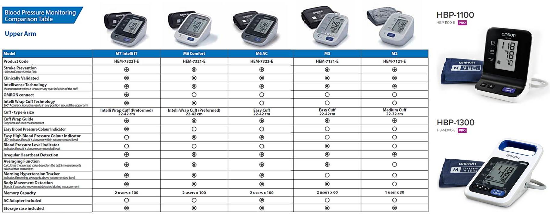 Omron blood pressure monitor m7 intelli it hitech therapy online see more blood pressure monitors geenschuldenfo Images