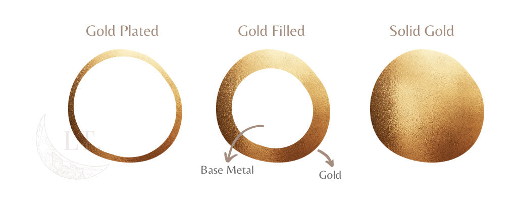 What is gold-filled jewellery?