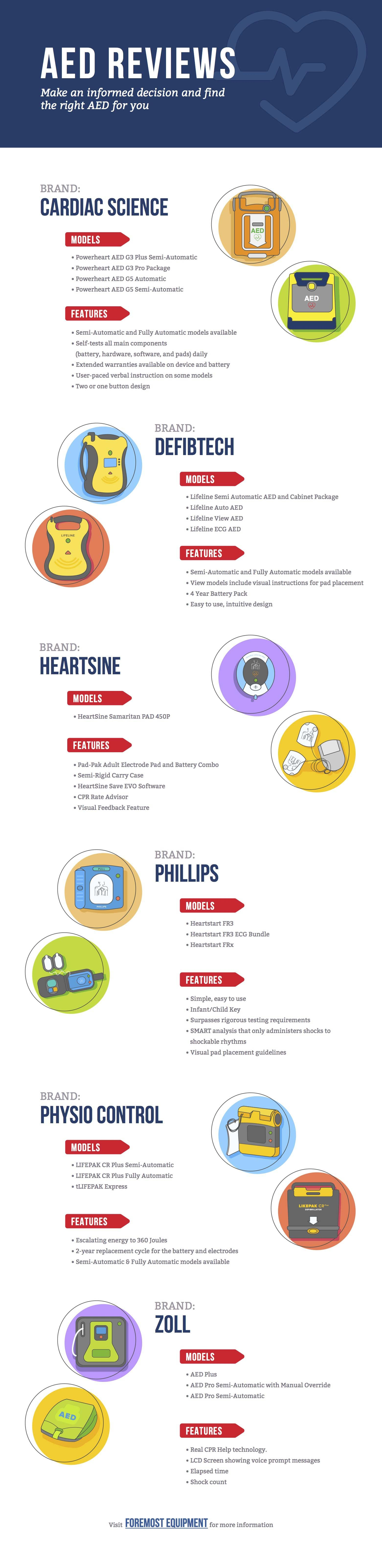 aed reviews infographic