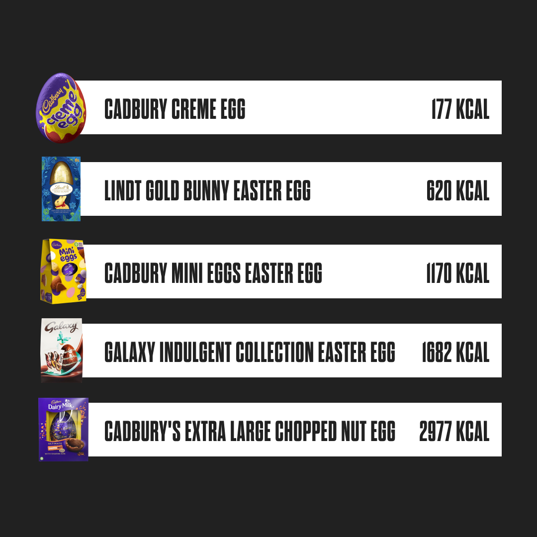 Easter Egg Calorie Table