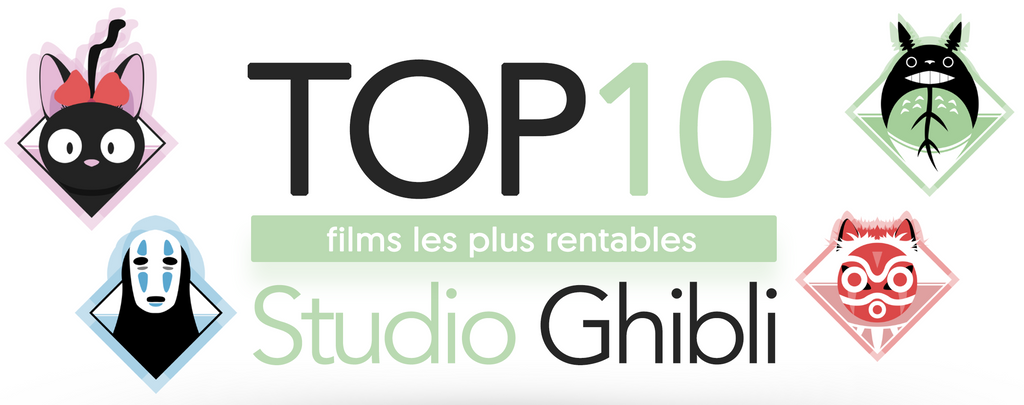 Les 10 films les plus rentables du studio Ghibli