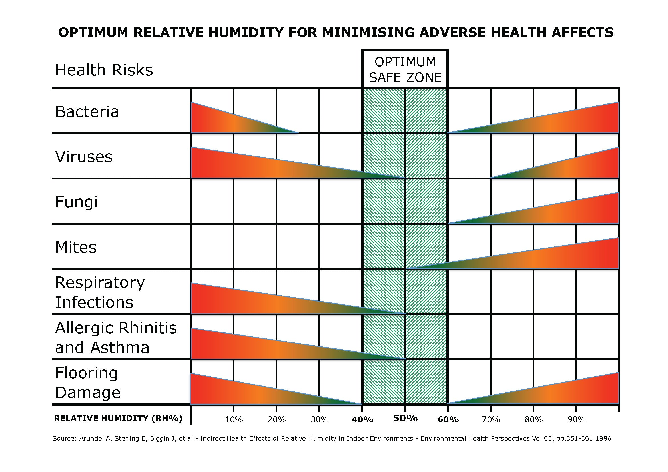 Health risks of adverse relative humidity – Humidity Devices