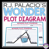WONDER BY R.J PALACIO PLOT DIAGRAM