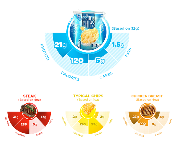 Quest Protein Chips - My Whey Store